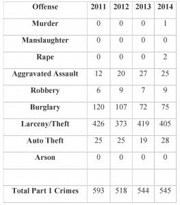 Crime Table 2